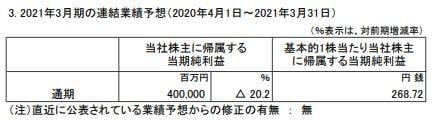 itochu-forecast-2020