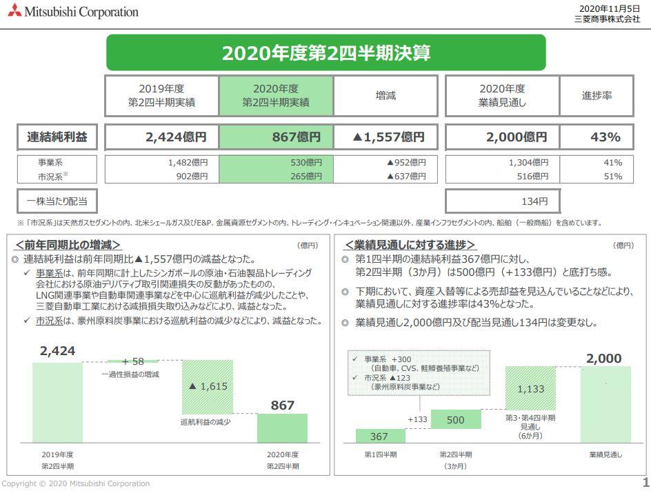 mc-financial-result-2020q2-2