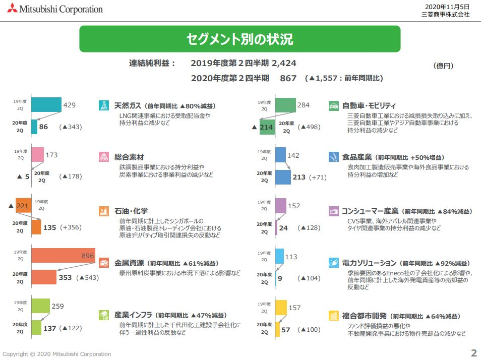 mc-financial-result-2020q2-3