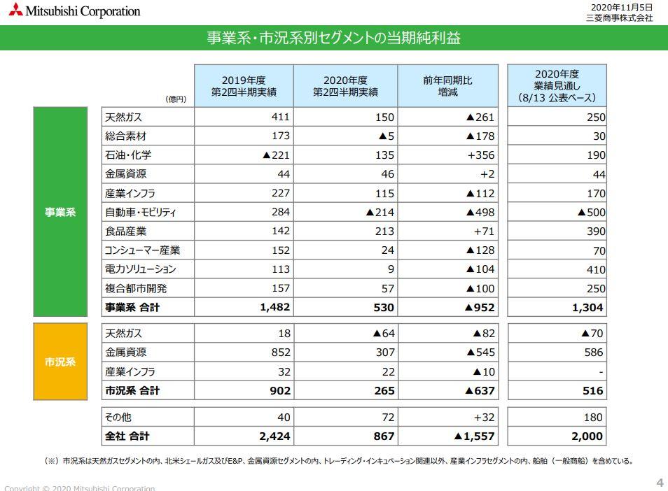 mc-financial-result-2020q2-4