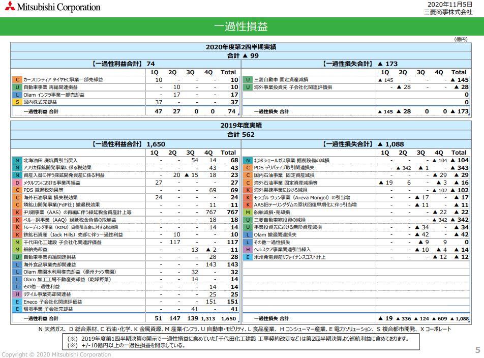 mc-financial-result-2020q2-5
