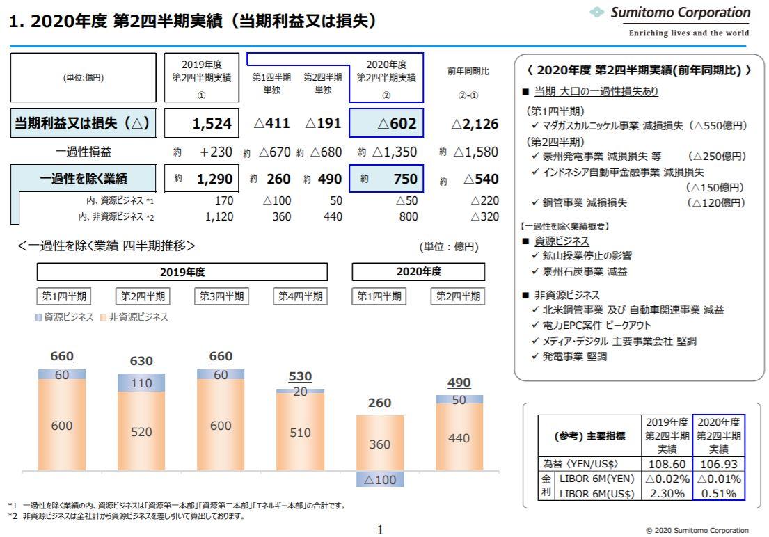 sumitomo-corporation-financial-result-2020q2-2