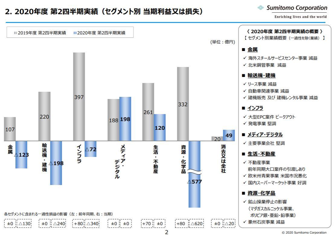 sumitomo-corporation-financial-result-2020q2-3