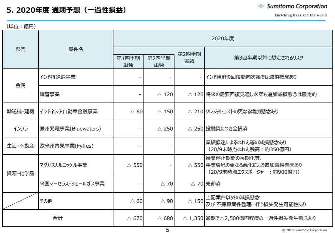 sumitomo-corporation-financial-result-2020q2-4