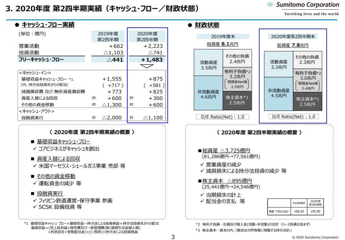 sumitomo-corporation-financial-result-2020q2-5
