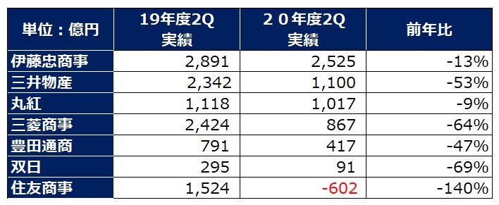 sogoshosha-ranking-profit-2020q2