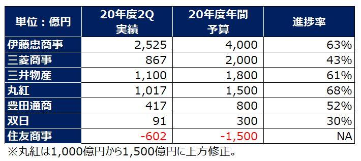 sogoshosha-profit-2020-shinchokuritsu