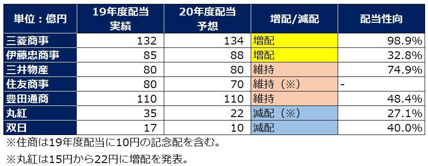 sogoshosha-dividend-summary-2020q2