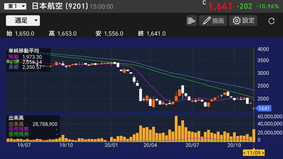 jal-stock-chart-20201109