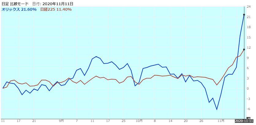 orix-nikkei225-comparison-20201111