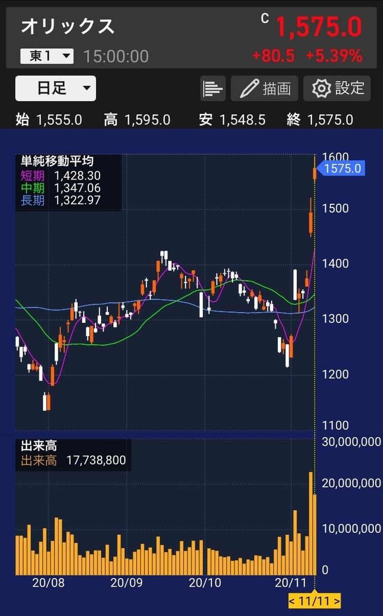 orix-stock-chart-20201111