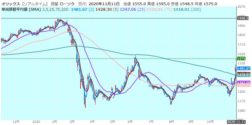 orix-chart-1year-20201111
