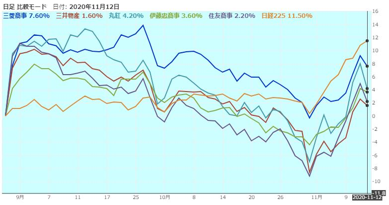 sogoshosha-nikkei225-chart-comaprison-20201112