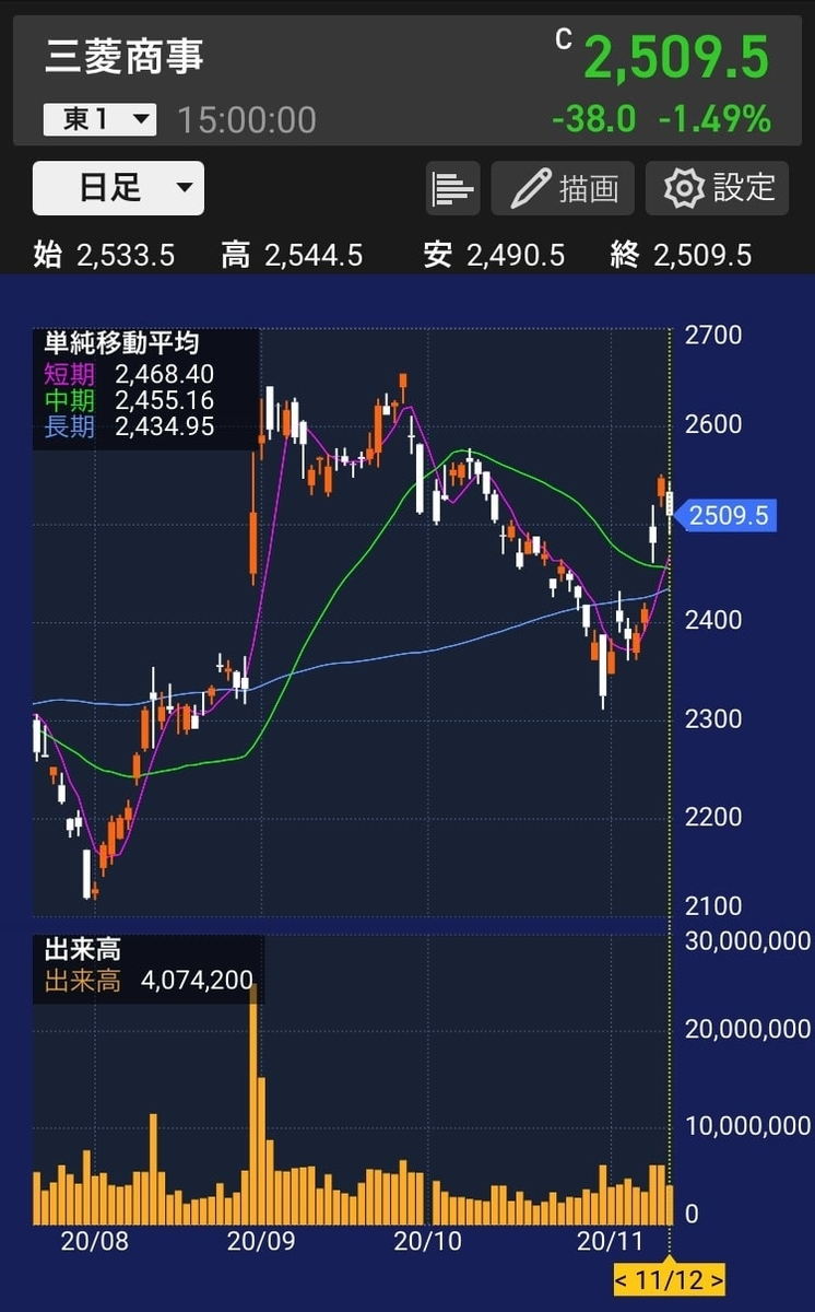 mc-stock-chart-20201112