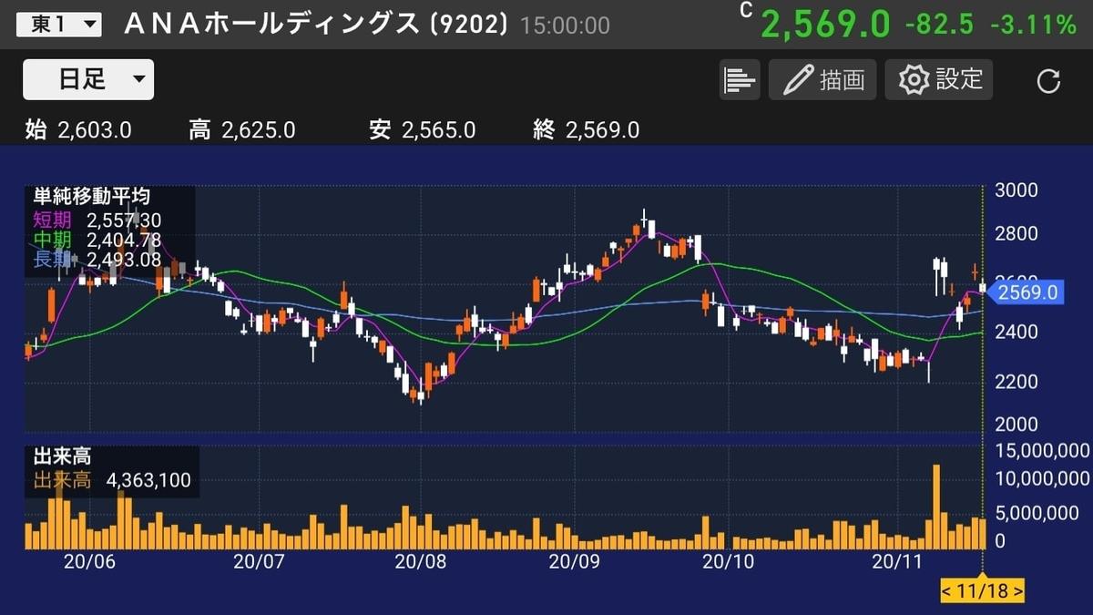 ana-daily-chart-20201118