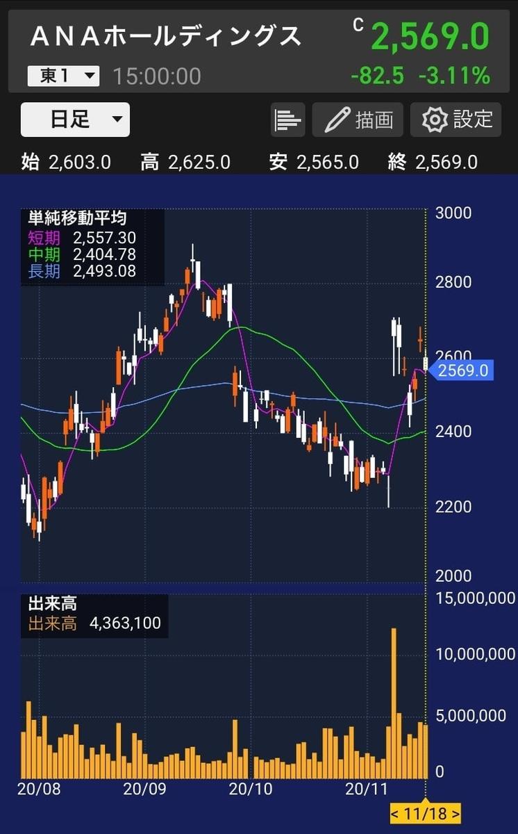 ana-daily-chart-20201118-1