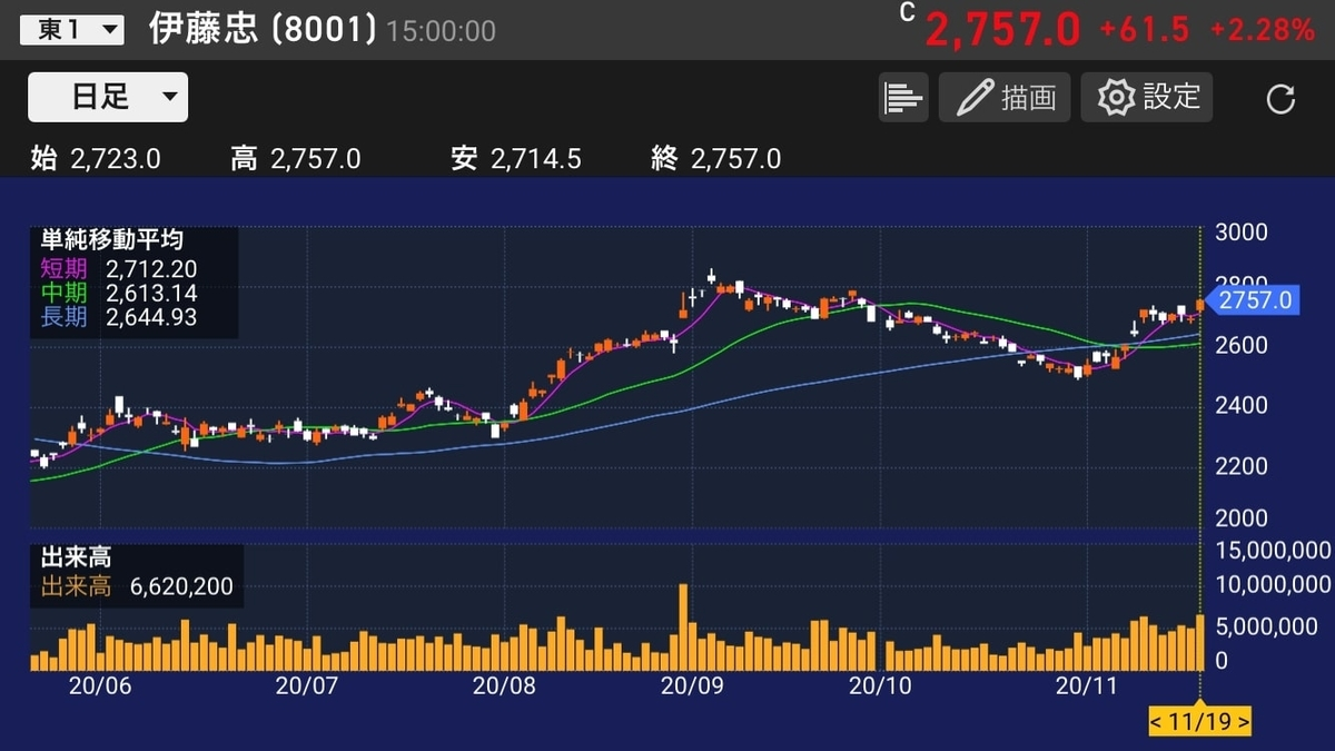 itochu-stock-chart-daily-20201119