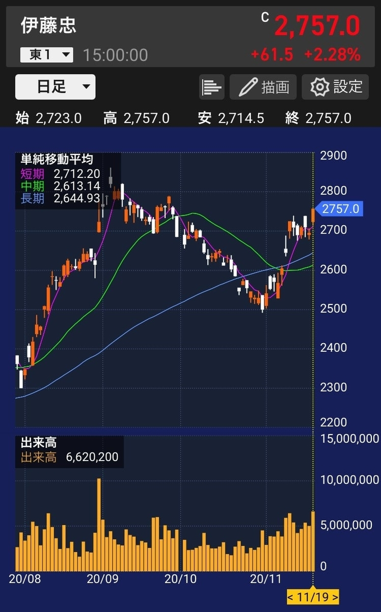itochu-stock-chart-daily-20201119-2