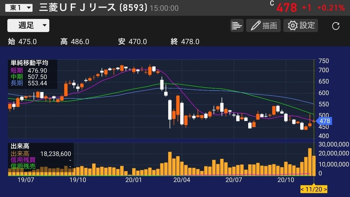 mufglease-stock-chart-20201120