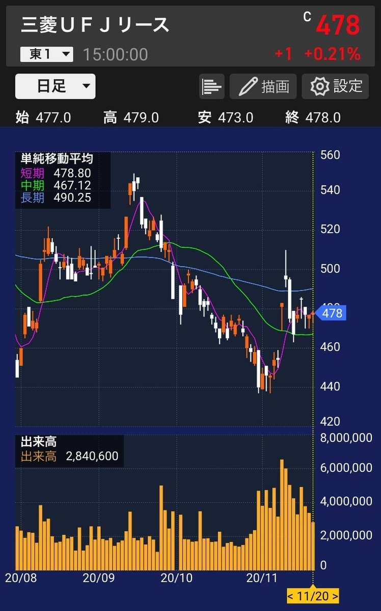 mufglease-stock-chart-20201120-1