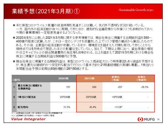 mufglease-financial-forecast-202103