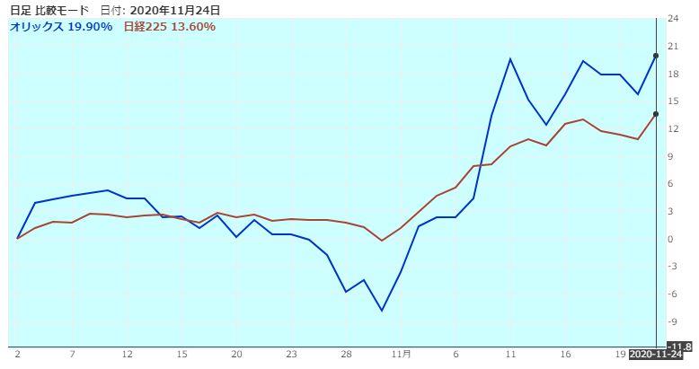 orix-nikkei225-comparison-20201124