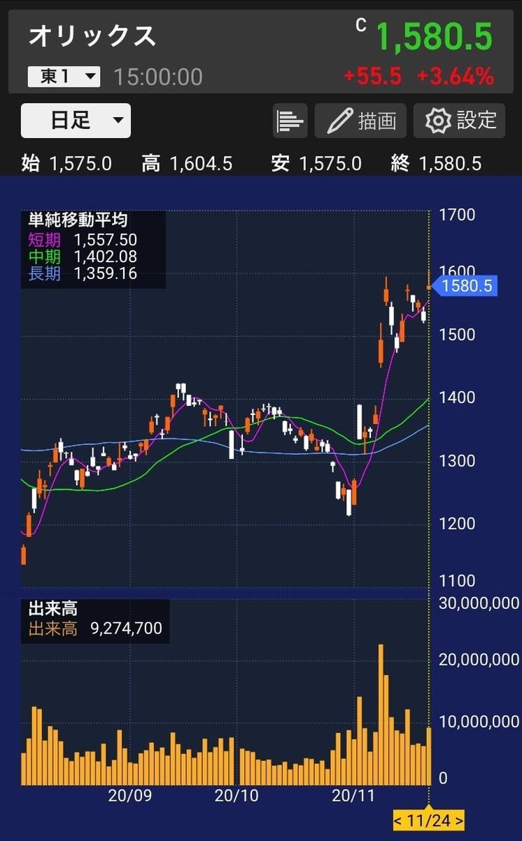 orix-chart-1year-20201124