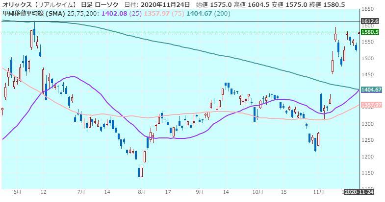 orix-price-target-20201124