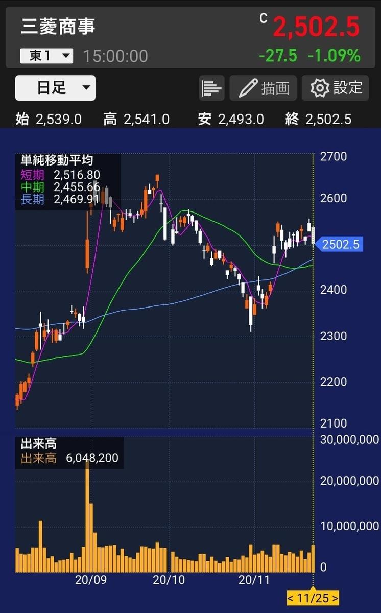mc-stock-chart-20201125