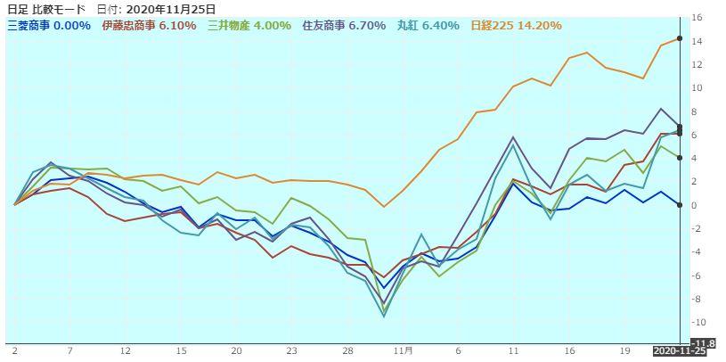 sogoshosha-nikkei225-chart-comaprison-20201125