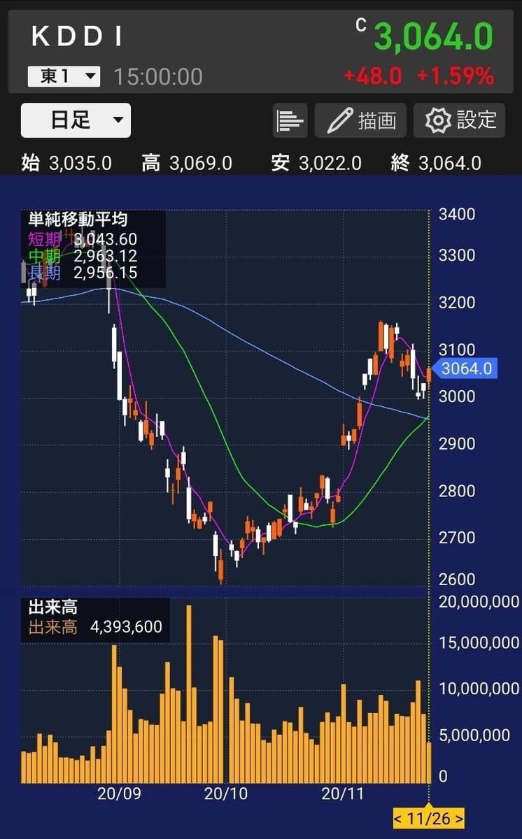 kddi-chart-daily-20201126