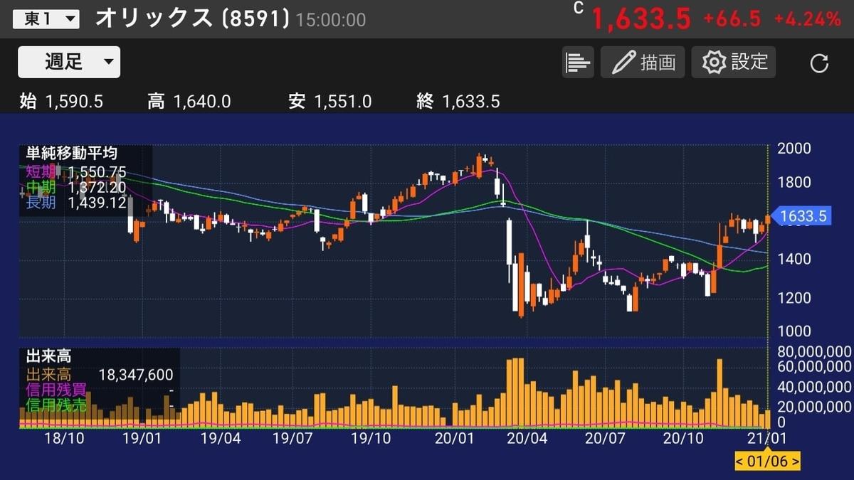 orix-stock-chart-20210106