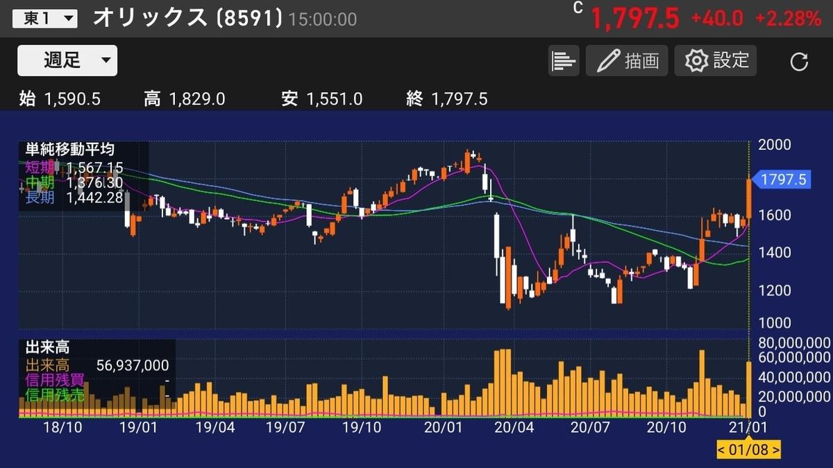 orix-stock-chart-20210108