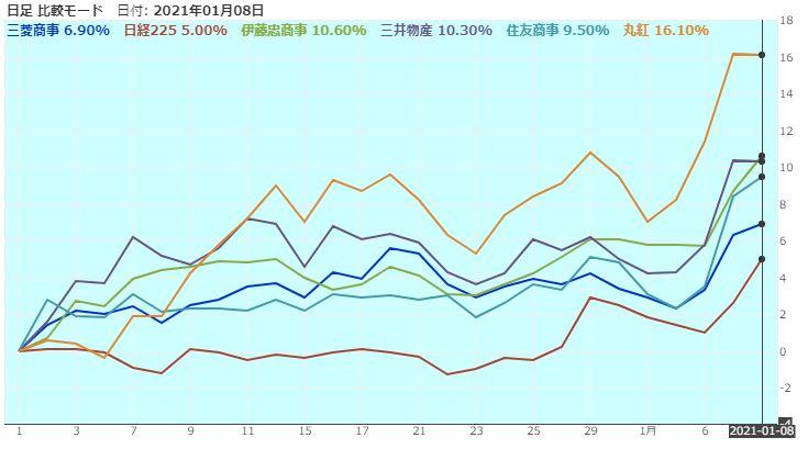 総合商社株価比較