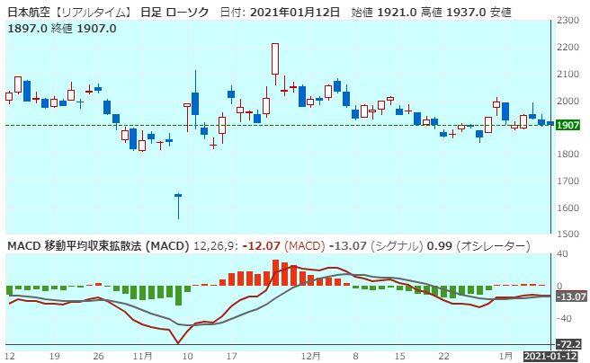 JALのMACDチャート(20210112)