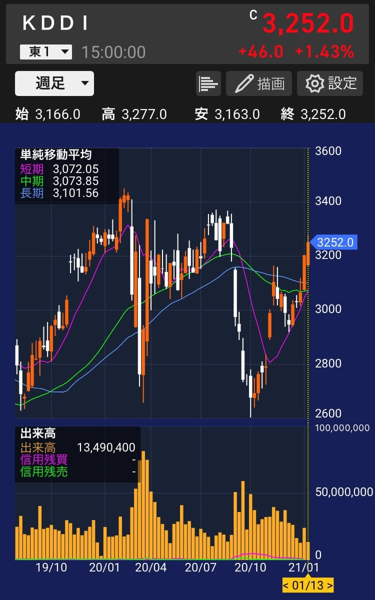 kddi株価チャート(20210113)