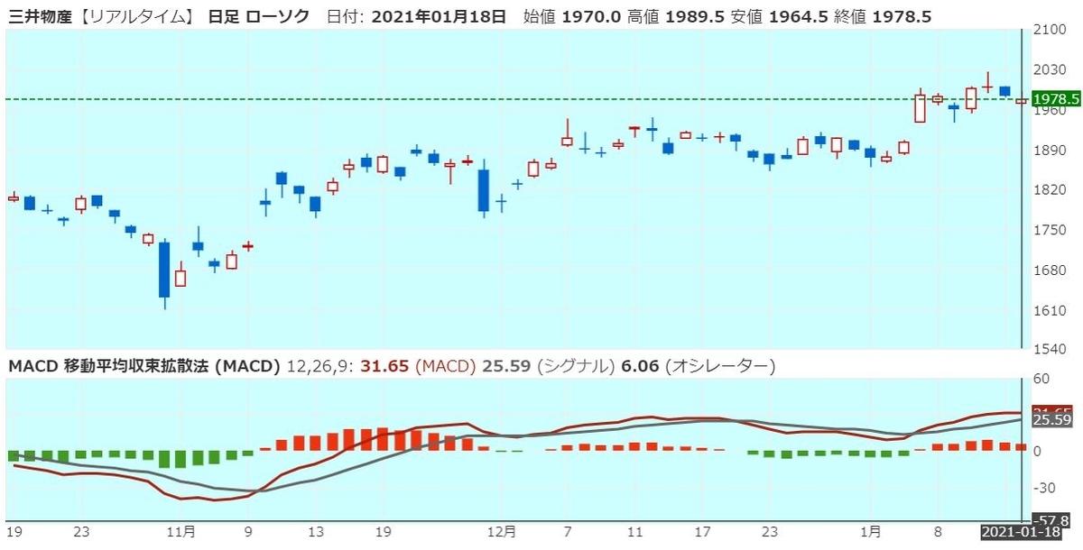 三井物産のMACD(20210118)