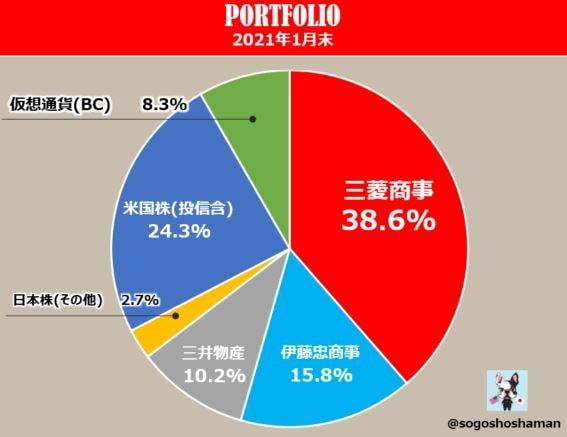 portfolio-202101