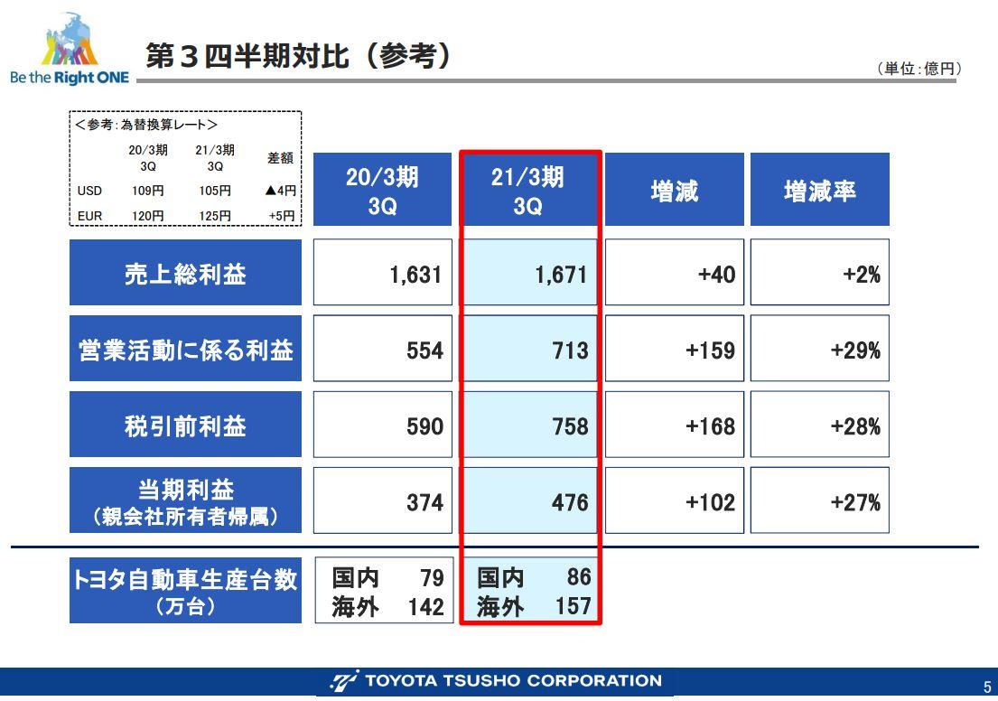 豊田通商決算資料202103q3-3