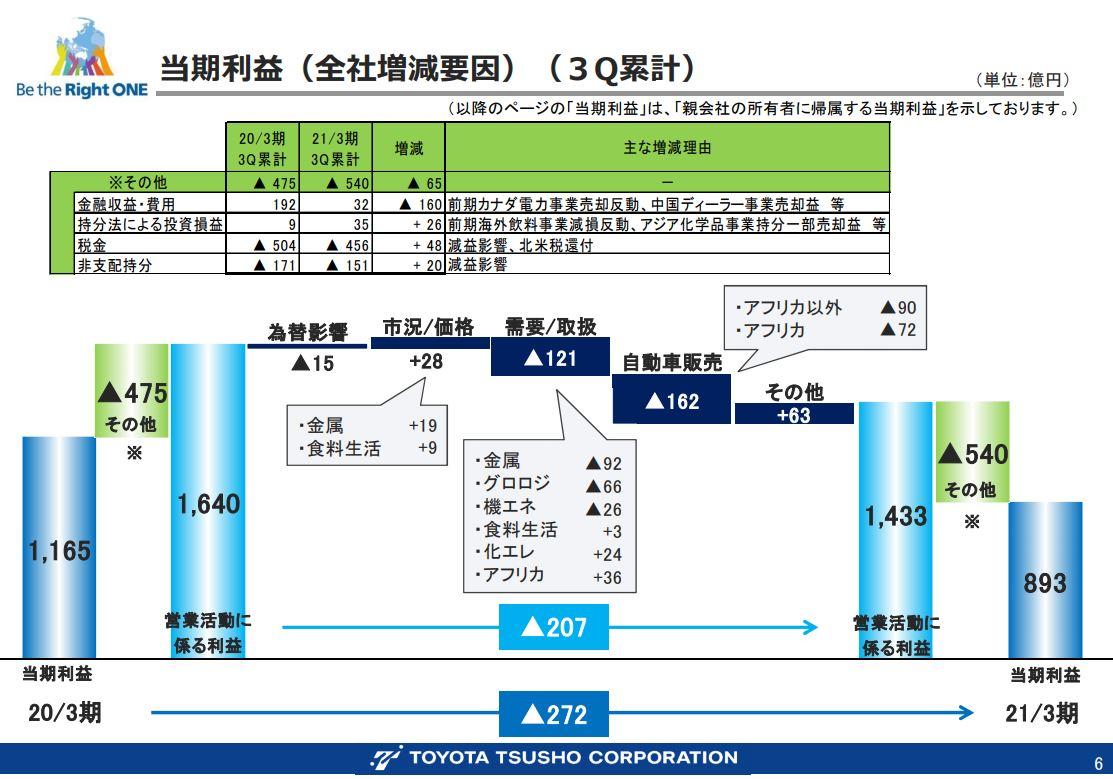 豊田通商決算資料202103q3-4
