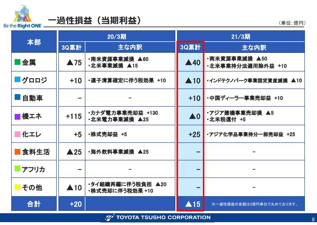 豊田通商決算資料202103q3-5