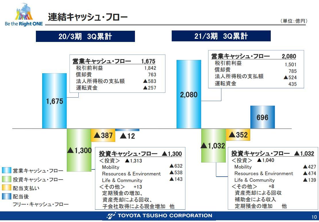 豊田通商決算資料202103q3-6