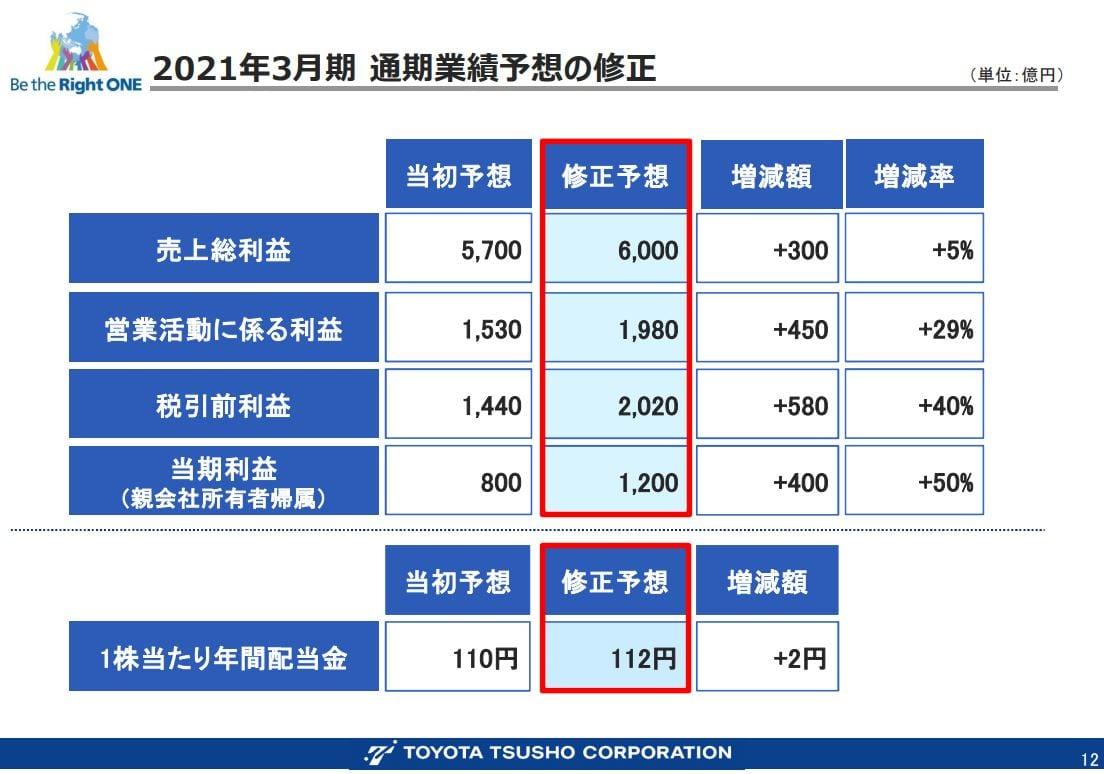 豊田通商決算資料202103q3-7