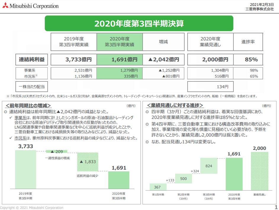 三菱商事21年度3月期決算資料-2
