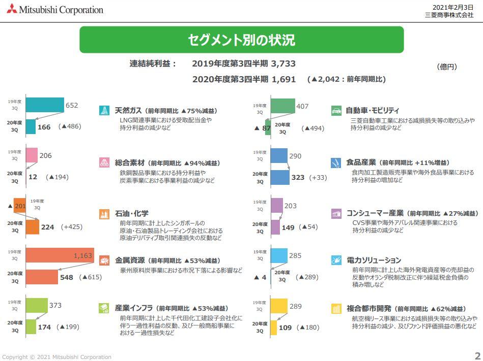 三菱商事21年度3月期決算資料-3