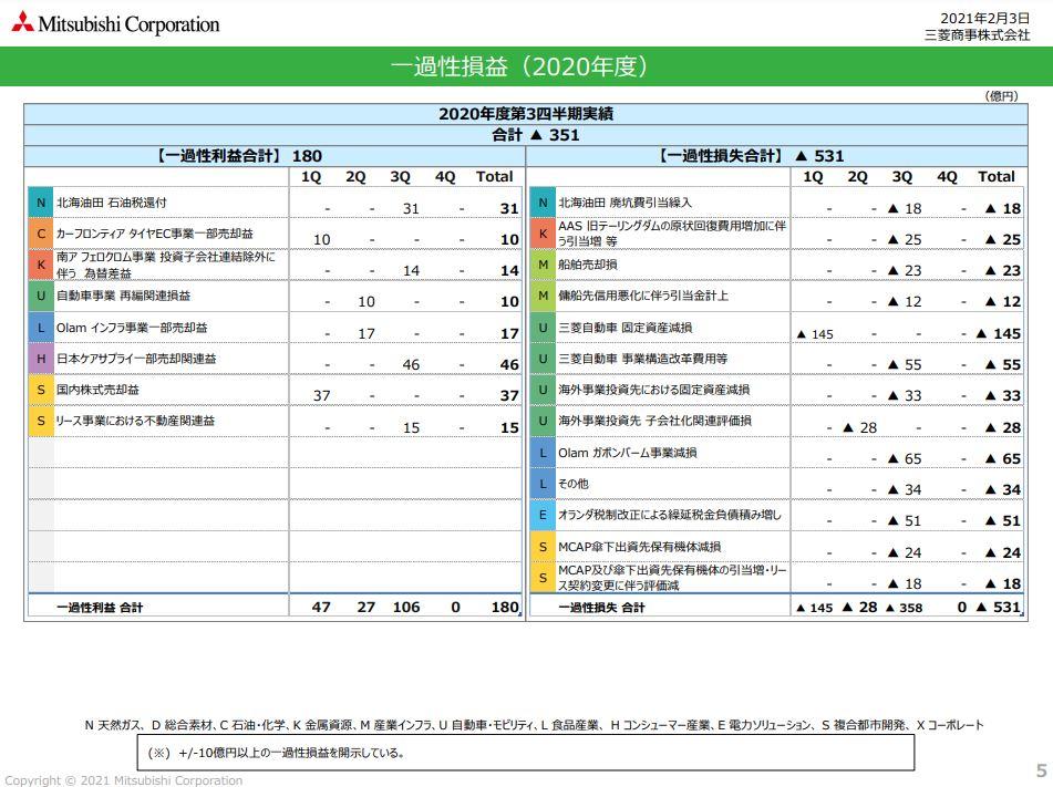 三菱商事21年度3月期決算資料-4