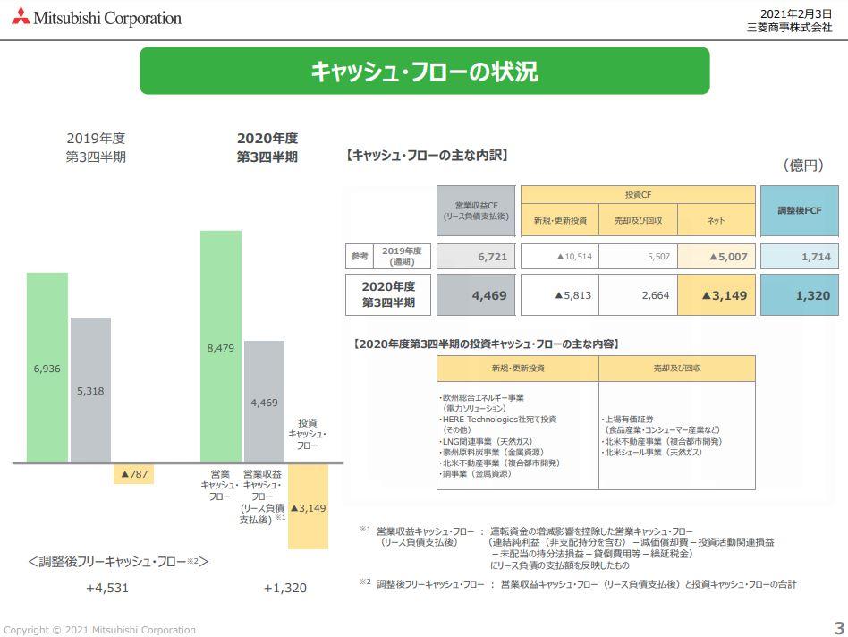 三菱商事21年度3月期決算資料-5