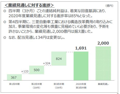 三菱商事21年度3月期決算資料-6