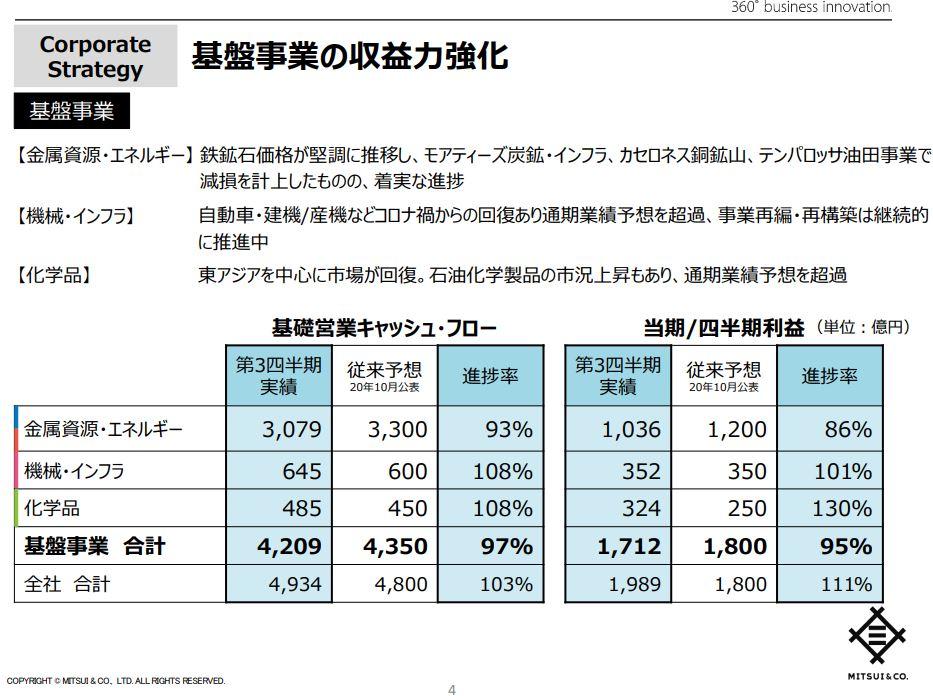 三井物産21年3月期決算資料-3