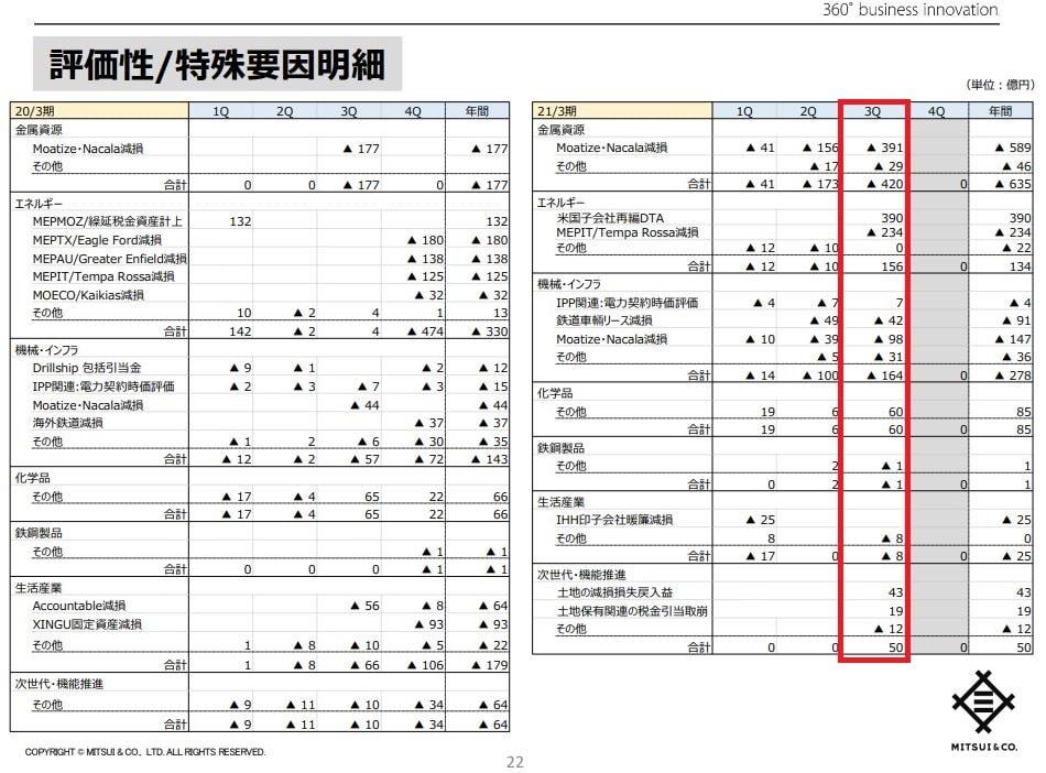 三井物産21年3月期決算資料-4